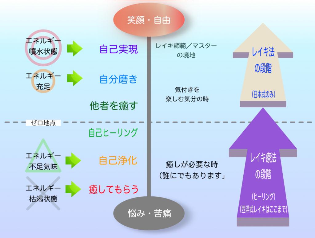 『レイキ法』(=日本伝統式・自己鍛錬法)で、プラス状態の日々へ。