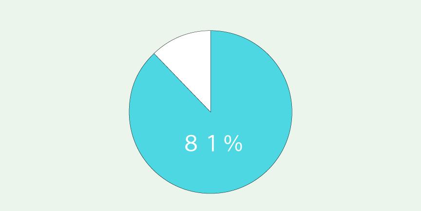 受講生さんのリピート率