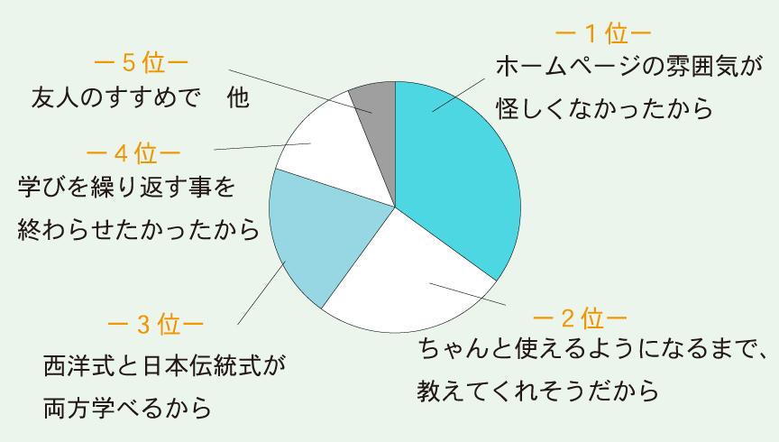 受講生が当協会を選んだ理由円グラフ